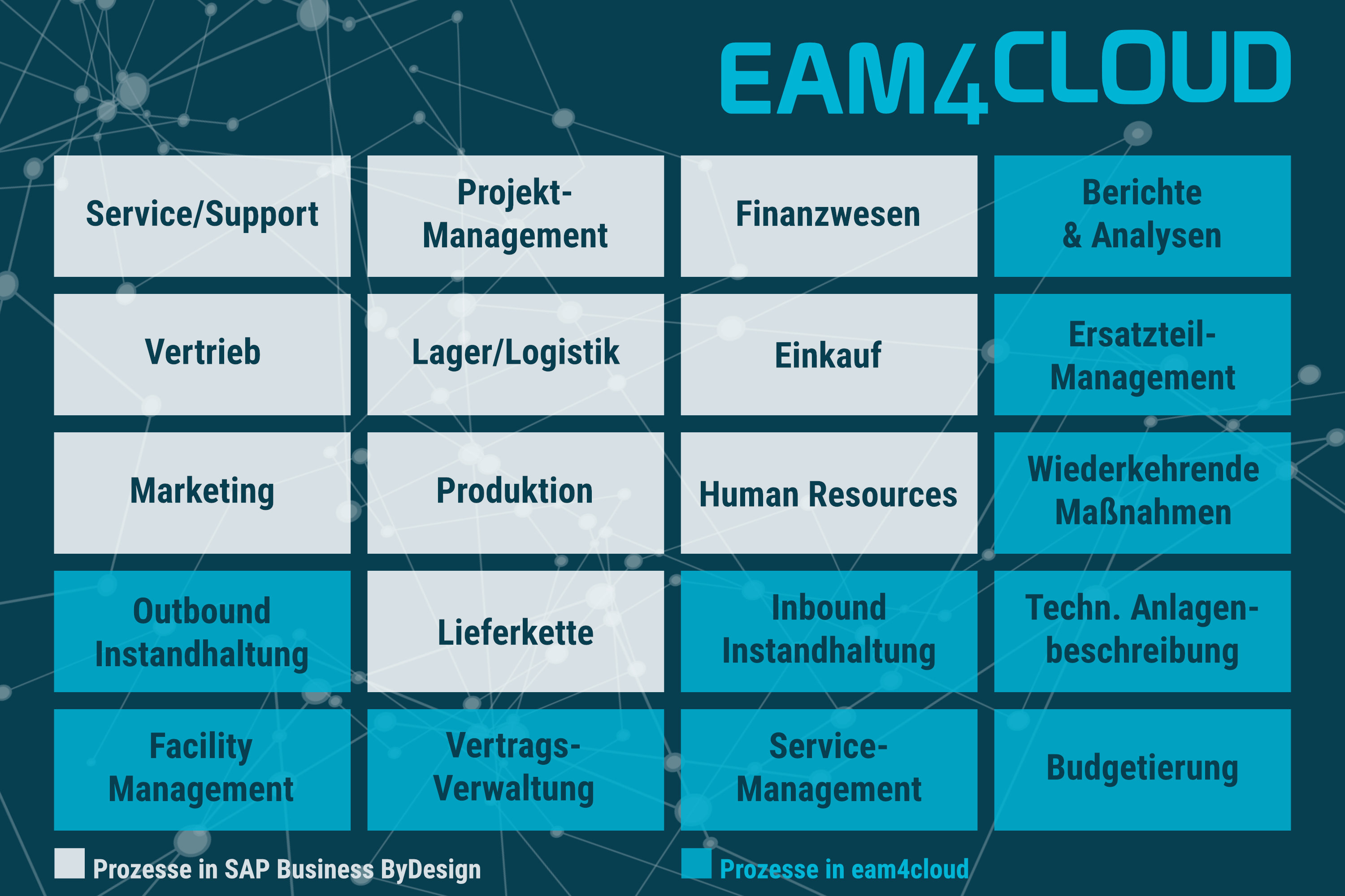 Industrie 4.0 mit eam4cloud