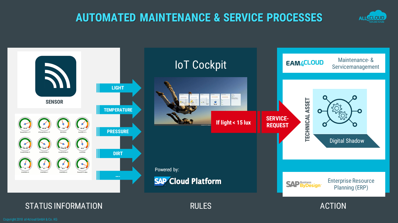 iot sensor solution sap cloud plattform sap business bydesign eam4cloud
