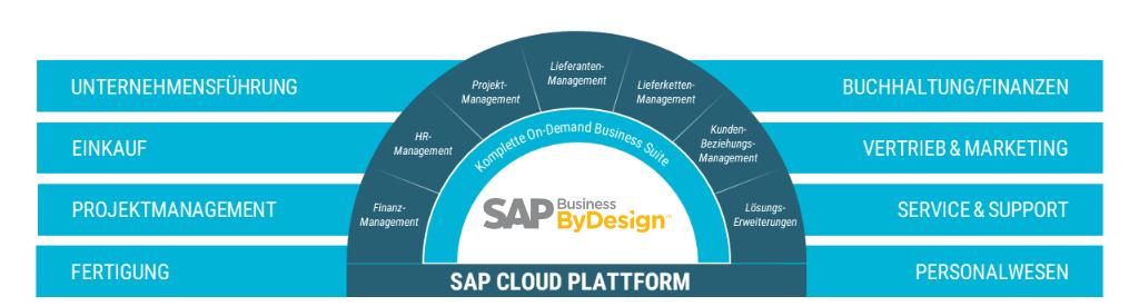 sap_business_bydesign_funktionsbereiche_infografik_short_3