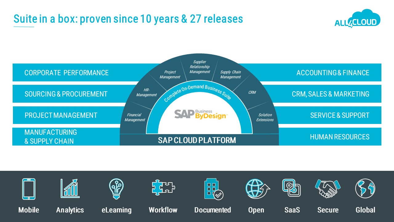 SAP Business ByDesign all4cloud Suite-in-a-box overview graphic