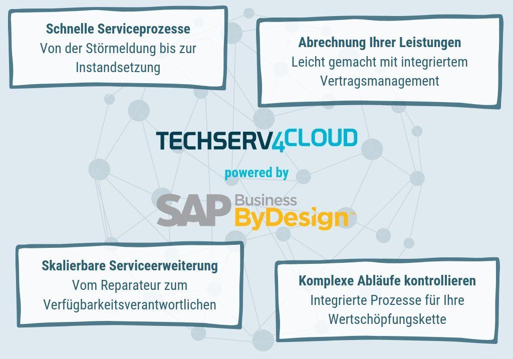 techserv4cloud-cloud-erp-sap-business-bydesgin-technische-dienstleister-branchenanforderungen
