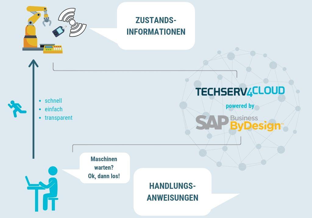 techserv4cloud-cloud-erp-sap-business-bydesgin-technische-dienstleister-service-prozess